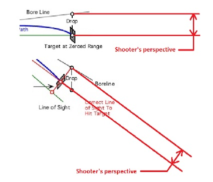 SHooting angle and proper compensation - Airguns & Guns Forum